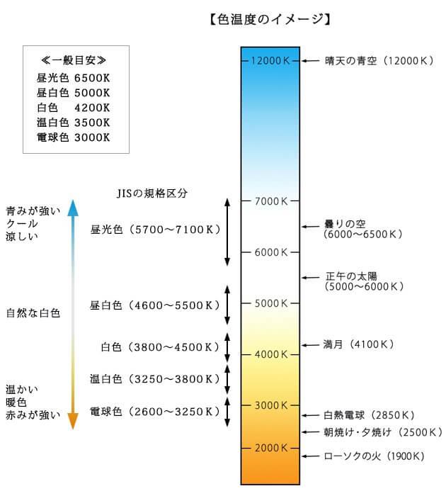 色温度の見本