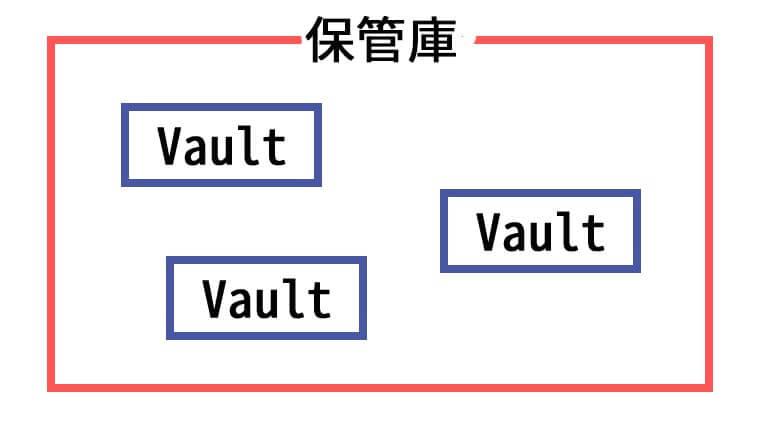保管庫とVaultの関係